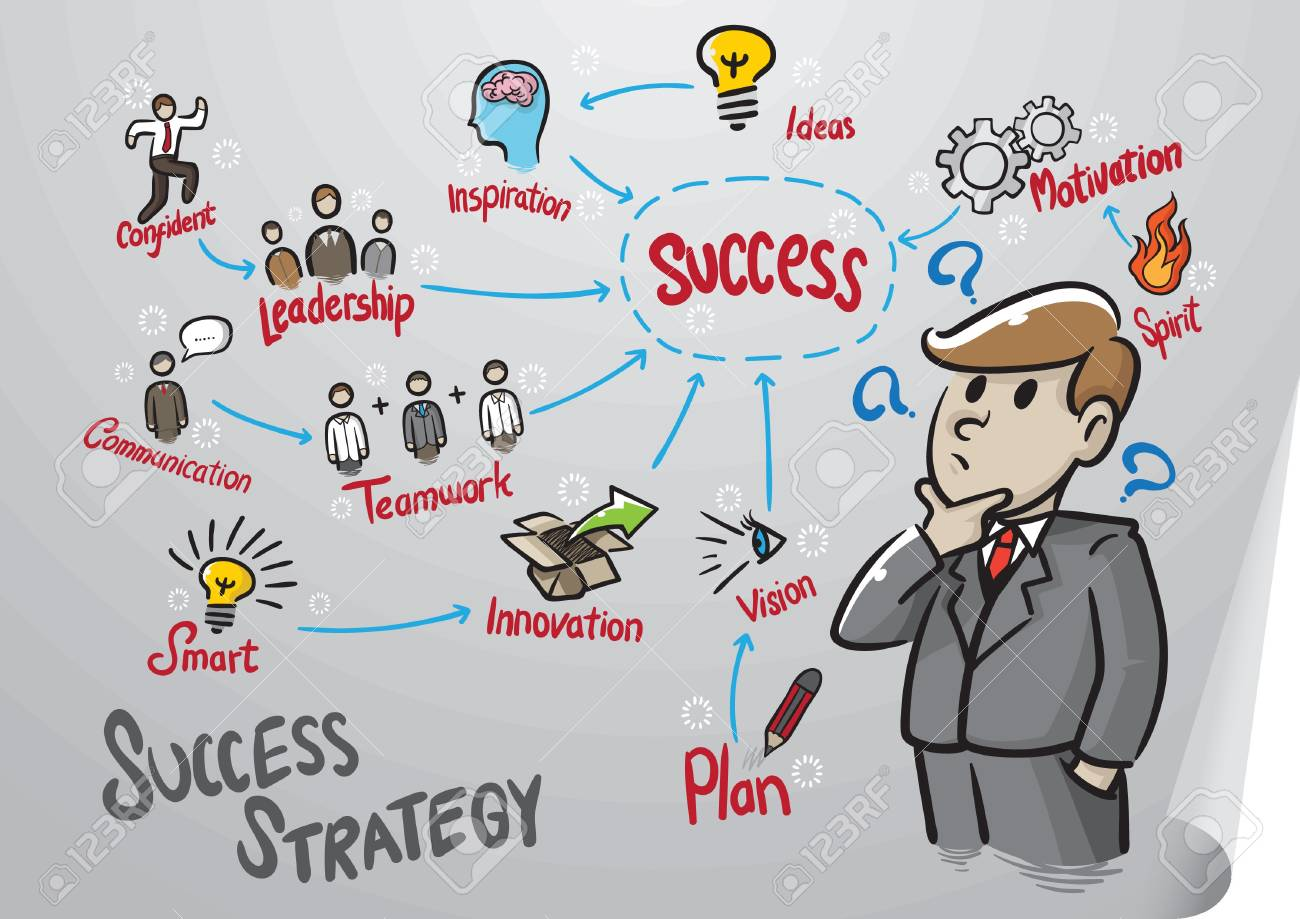 Mind Mapping Your Way to a Successful Business Blog