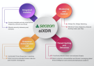 SECEON DELIVERS AI/ML-BASED XDR ON OTM PLATFORM ACROSS ENDPOINTS, NETWORK AND CLOUD